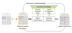 document-understanding