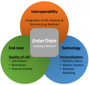 Overview of EnterTrain