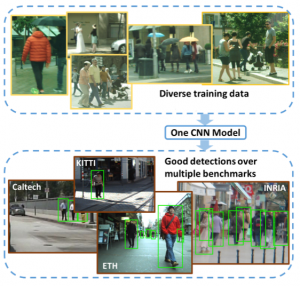 Person Detection and Data Diversity | Computer Vision Lab